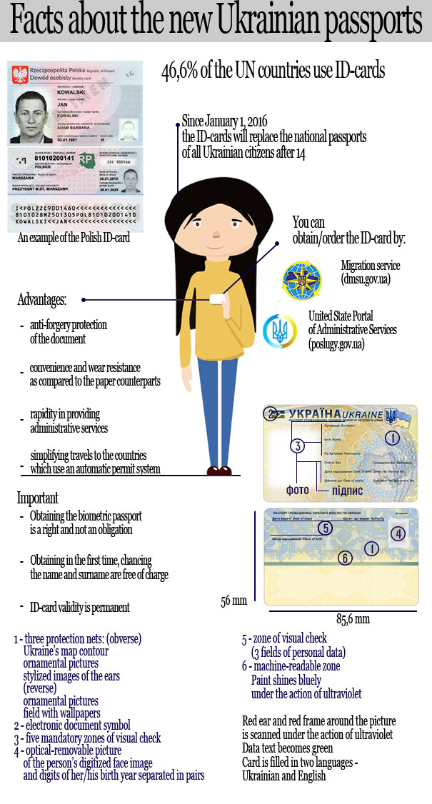ukrainian-passport-id-card-infographics