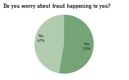 How to report online fraud